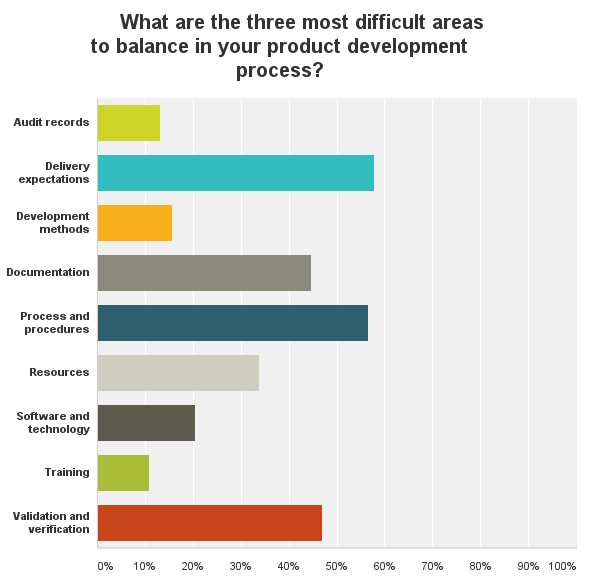 2015 Medical Device Development Survey