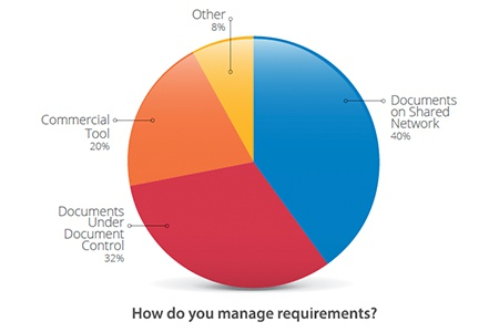 meddev_managerequirements
