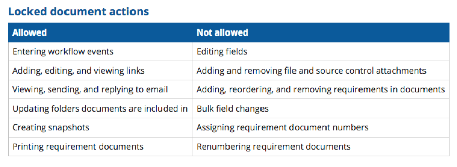 When your roadmap document is locked, users without the proper authorization are limited to certain actions.